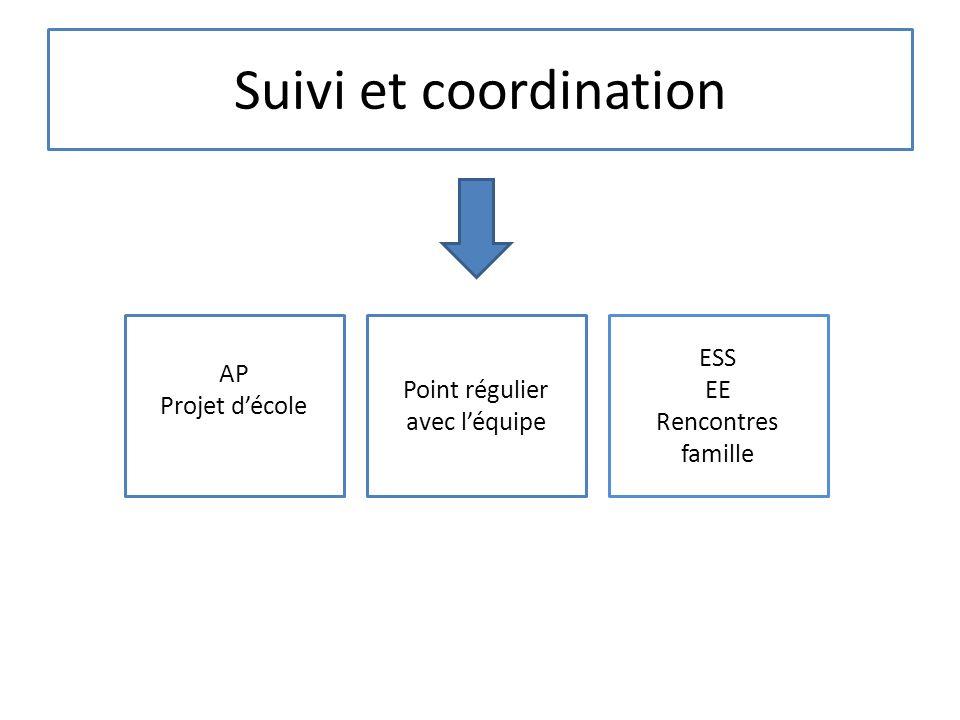 Suivi et coordination AP Projet décole Point régulier avec léquipe ESS EE Rencontres famille