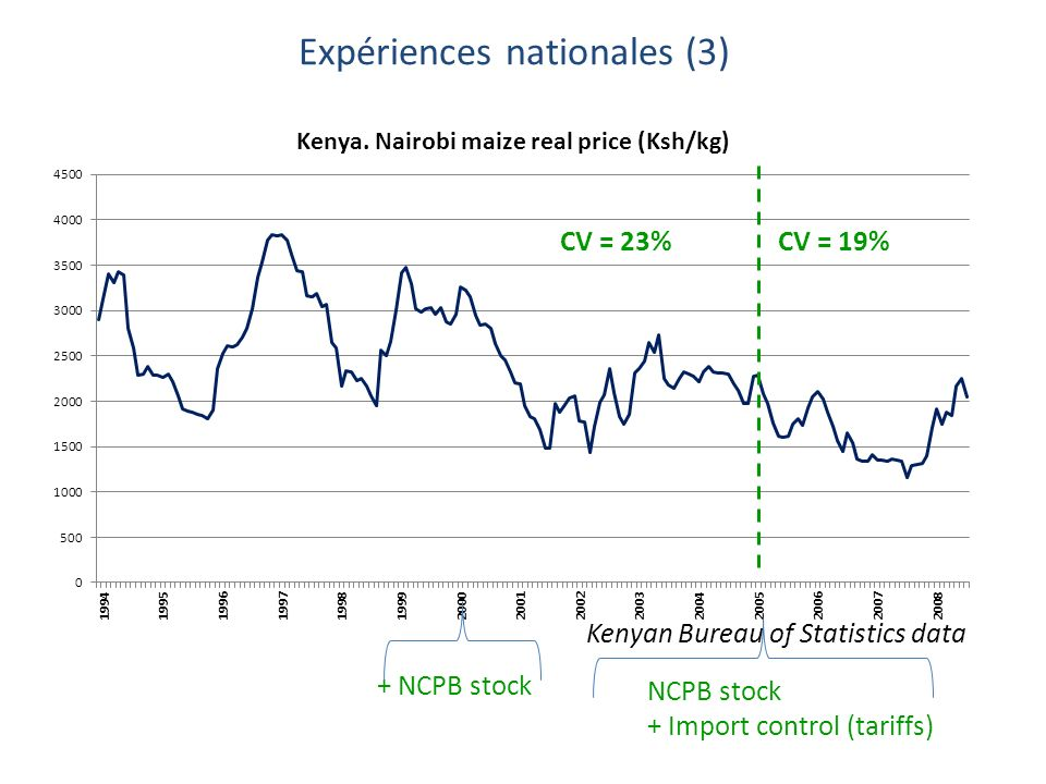 Expériences nationales (3) CV = 19%CV = 23% Kenyan Bureau of Statistics data + NCPB stock NCPB stock + Import control (tariffs)