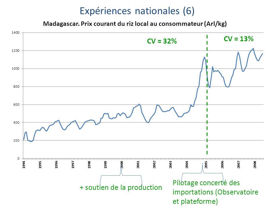 CV = 13% CV = 32% Pilotage concerté des importations (Observatoire et plateforme) + soutien de la production Expériences nationales (6)