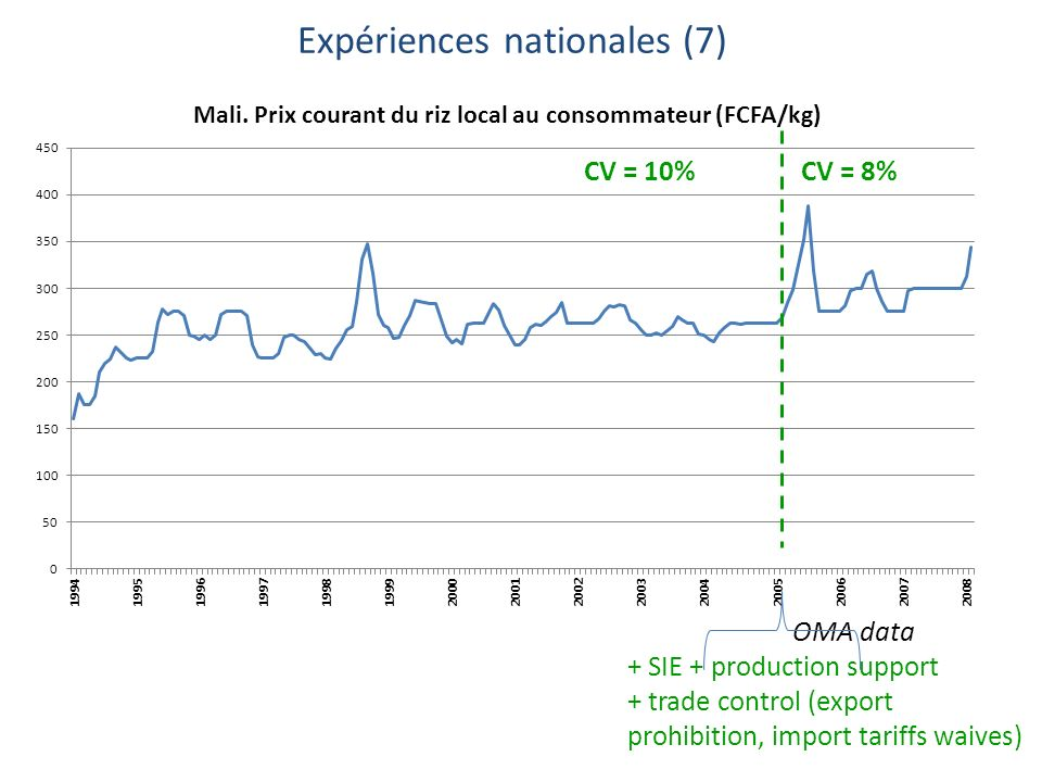 CV = 8%CV = 10% OMA data + SIE + production support + trade control (export prohibition, import tariffs waives) Expériences nationales (7)