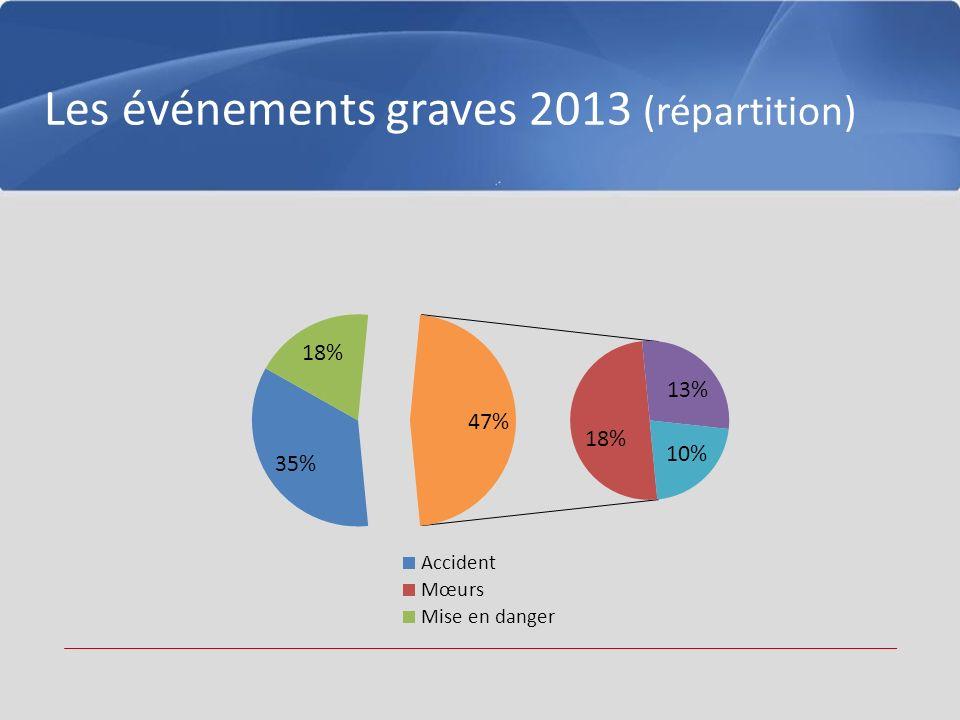 Les événements graves 2013 (répartition)