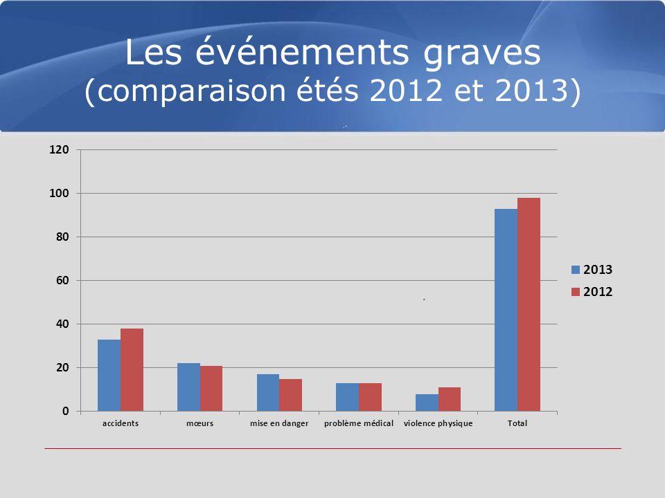 Les événements graves (comparaison étés 2012 et 2013)