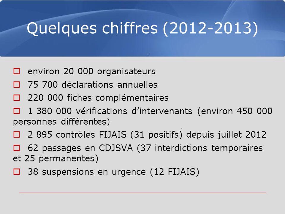 Quelques chiffres (2012-2013) environ 20 000 organisateurs 75 700 déclarations annuelles 220 000 fiches complémentaires 1 380 000 vérifications dintervenants (environ 450 000 personnes différentes) 2 895 contrôles FIJAIS (31 positifs) depuis juillet 2012 62 passages en CDJSVA (37 interdictions temporaires et 25 permanentes) 38 suspensions en urgence (12 FIJAIS)