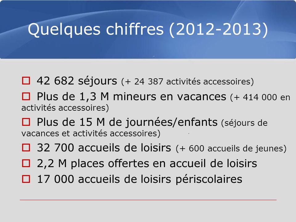 Quelques chiffres (2012-2013) 42 682 séjours (+ 24 387 activités accessoires) Plus de 1,3 M mineurs en vacances (+ 414 000 en activités accessoires) Plus de 15 M de journées/enfants (séjours de vacances et activités accessoires) 32 700 accueils de loisirs (+ 600 accueils de jeunes) 2,2 M places offertes en accueil de loisirs 17 000 accueils de loisirs périscolaires