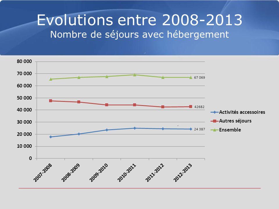 Evolutions entre 2008-2013 Nombre de séjours avec hébergement