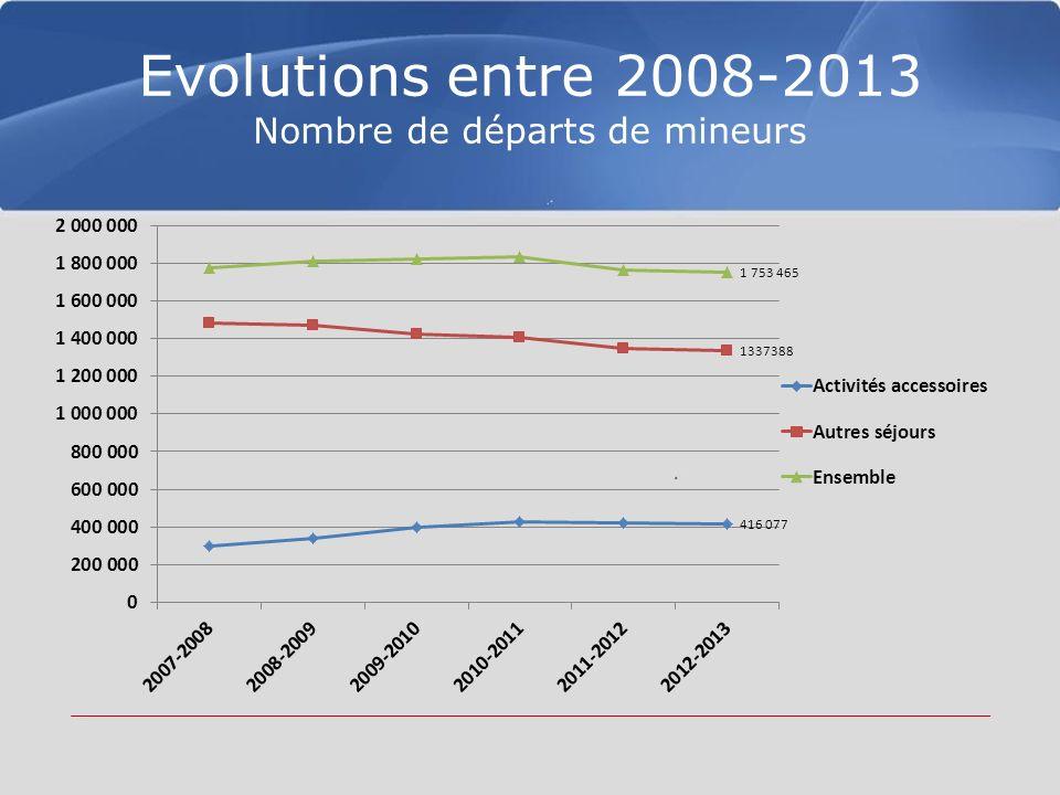 Evolutions entre 2008-2013 Nombre de départs de mineurs