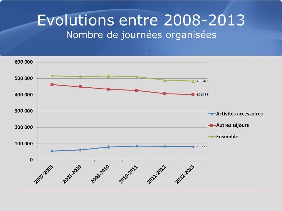 Evolutions entre 2008-2013 Nombre de journées organisées