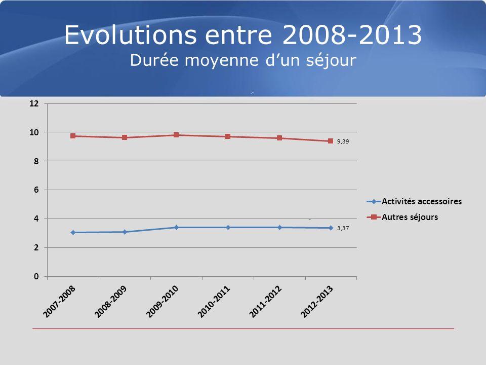 Evolutions entre 2008-2013 Durée moyenne dun séjour