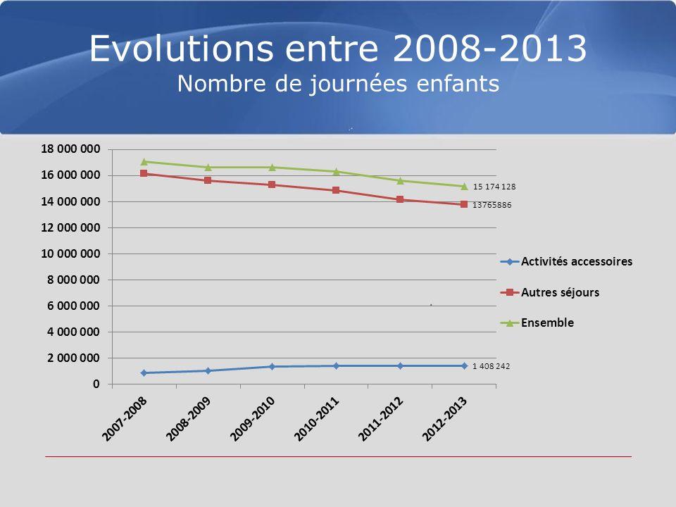 Evolutions entre 2008-2013 Nombre de journées enfants