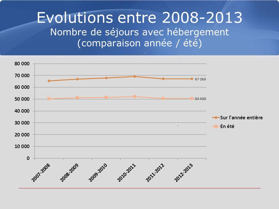 Evolutions entre 2008-2013 Nombre de séjours avec hébergement (comparaison année / été)