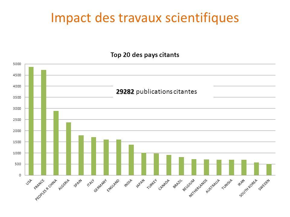 Impact des travaux scientifiques 29282 29282 publications citantes