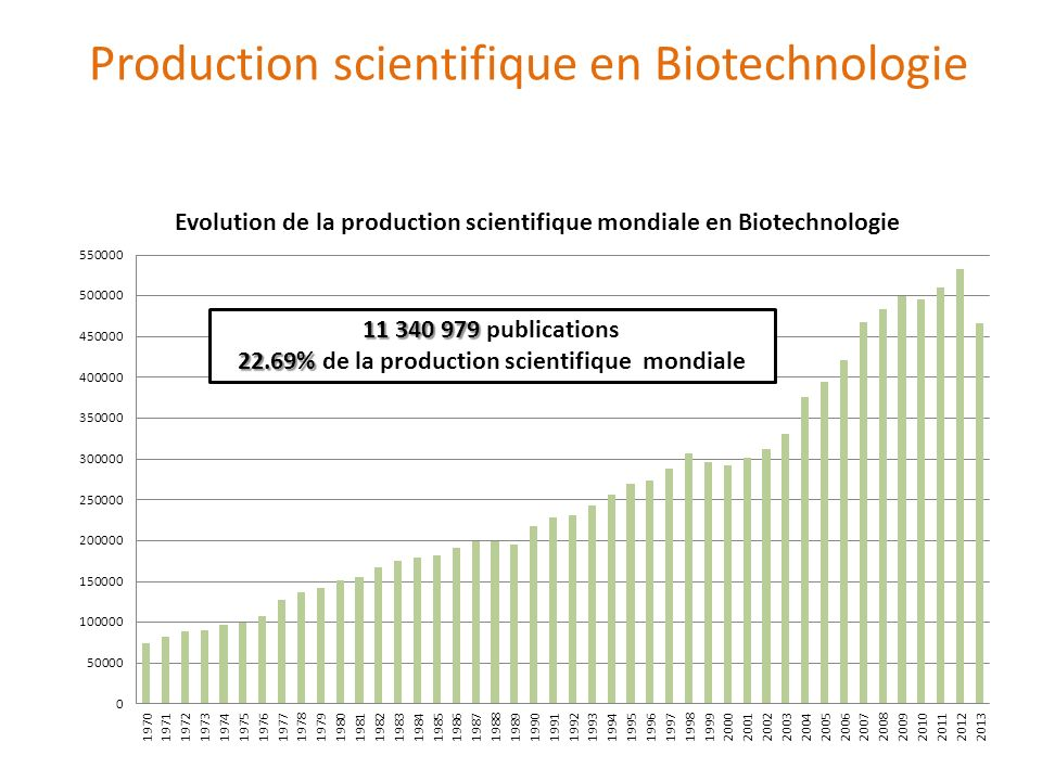 32 32 types de publications 66.94% 66.94% articles 13.45% 13.45% meeting abstract 09.79% 09.79% proceedings paper Production scientifique en Biotechnologie