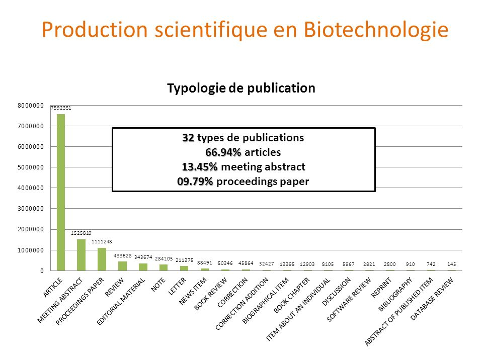 32 32 types de publications 66.94% 66.94% articles 13.45% 13.45% meeting abstract 09.79% 09.79% proceedings paper Production scientifique en Biotechno