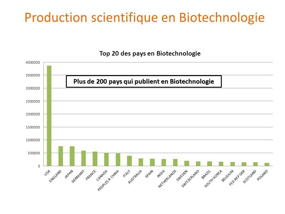 Plus de 200 pays qui publient en Biotechnologie