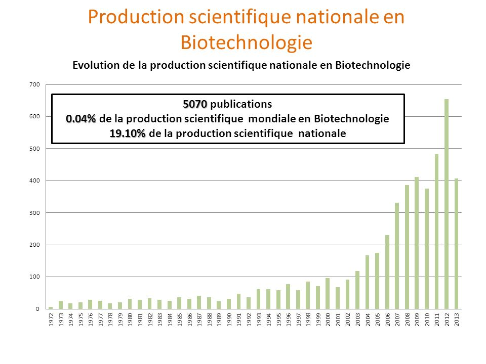 Production scientifique nationale en Biotechnologie 5070 5070 publications 0.04% 0.04% de la production scientifique mondiale en Biotechnologie 19.10%