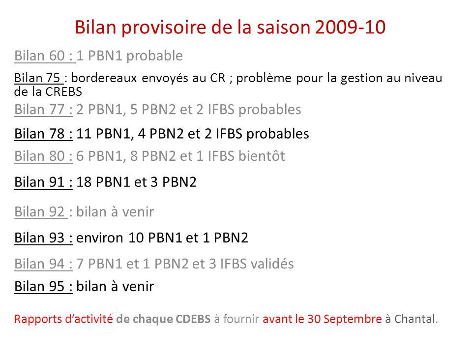 Bilan provisoire de la saison 2009-10 Bilan 60 : 1 PBN1 probable Bilan 77 : 2 PBN1, 5 PBN2 et 2 IFBS probables Bilan 78 : 11 PBN1, 4 PBN2 et 2 IFBS probables Bilan 91 : 18 PBN1 et 3 PBN2 Bilan 92 : bilan à venir Bilan 75 : bordereaux envoyés au CR ; problème pour la gestion au niveau de la CREBS Bilan 93 : environ 10 PBN1 et 1 PBN2 Bilan 94 : 7 PBN1 et 1 PBN2 et 3 IFBS validés Bilan 95 : bilan à venir Rapports dactivité de chaque CDEBS à fournir avant le 30 Septembre à Chantal.