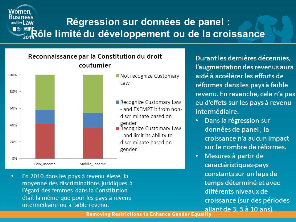 Régression sur données de panel : Rôle limité du développement ou de la croissance 11 En 2010 dans les pays à revenu élevé, la moyenne des discriminations juridiques à légard des femmes dans la Constitution était la même que pour les pays à revenu intermédiaire ou à faible revenu.
