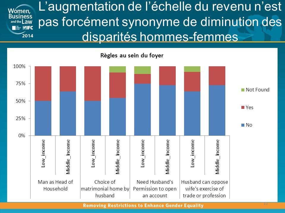 Laugmentation de léchelle du revenu nest pas forcément synonyme de diminution des disparités hommes-femmes 12