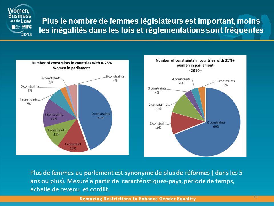 Plus le nombre de femmes législateurs est important, moins les inégalités dans les lois et réglementations sont fréquentes 14 Plus de femmes au parlement est synonyme de plus de réformes ( dans les 5 ans ou plus).