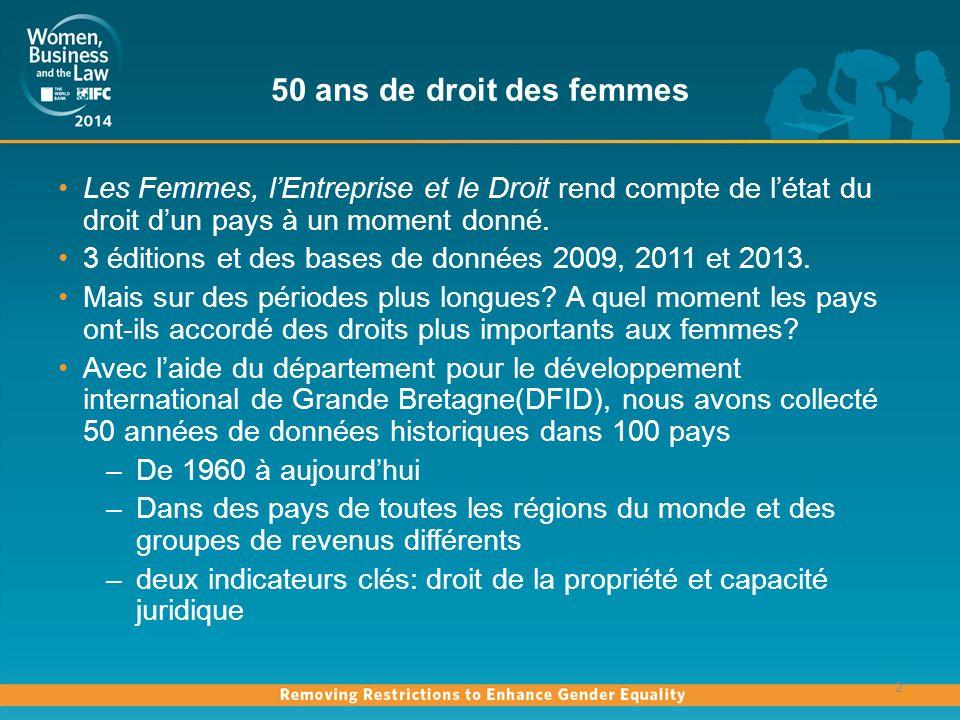 50 ans de droit des femmes Les Femmes, lEntreprise et le Droit rend compte de létat du droit dun pays à un moment donné.