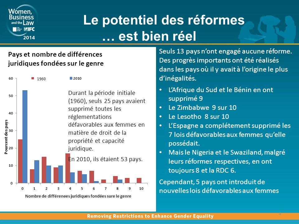 Le potentiel des réformes … est bien réel 4 Durant la période initiale (1960), seuls 25 pays avaient supprimé toutes les réglementations défavorables aux femmes en matière de droit de la propriété et capacité juridique.