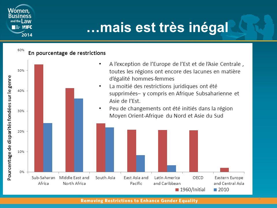 Réformes et inégalités subsistantes en Afrique Subsaharienne 6