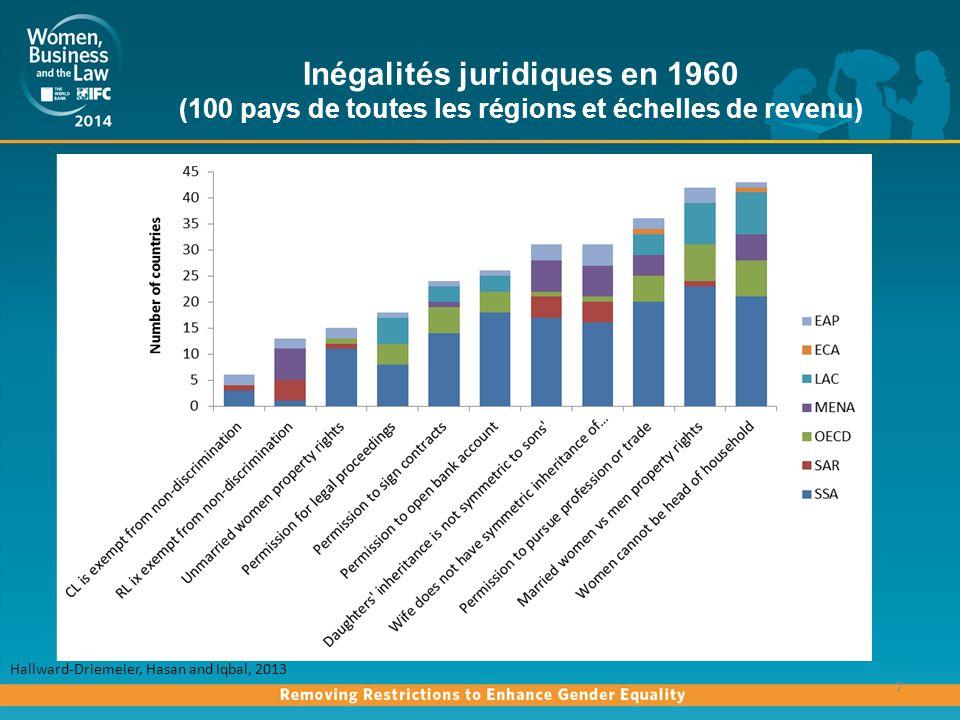 Inégalités juridiques en 1960 (100 pays de toutes les régions et échelles de revenu) 7 Hallward-Driemeier, Hasan and Iqbal, 2013