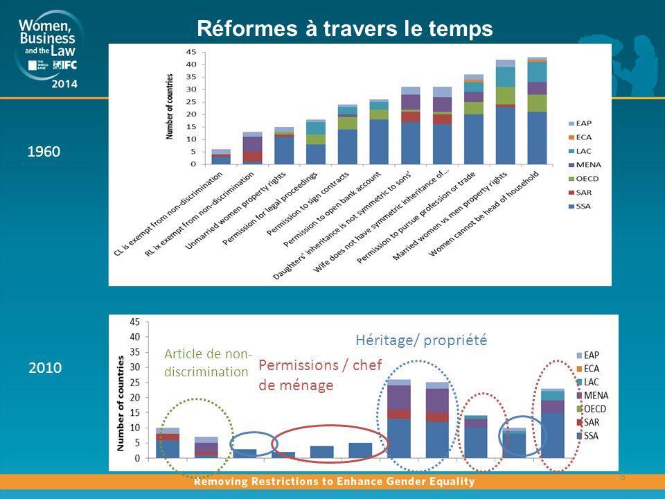 Réformes à travers le temps 8 2010 Permissions / chef de ménage Héritage/ propriété Article de non- discrimination 1960
