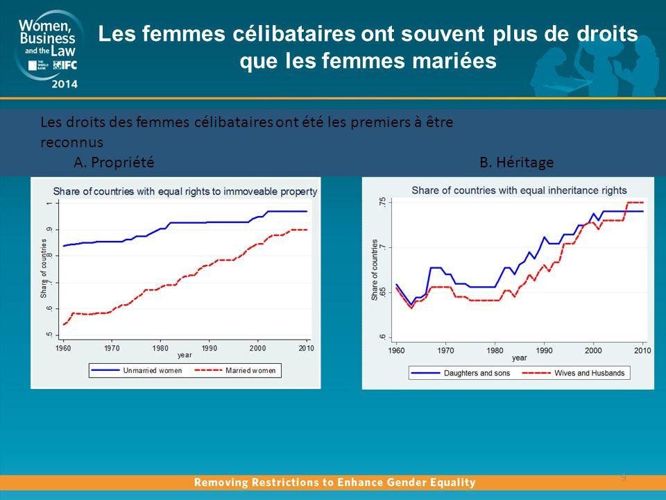 Prévisibilité des réformes Source: Women, Business and the Law database, World Development Indicators database 10 Hypothèses: revenu / croissance.