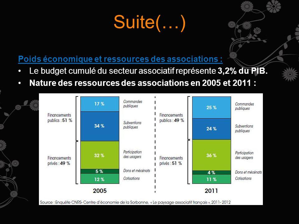 Suite(…) Poids économique et ressources des associations : Le budget cumulé du secteur associatif représente 3,2% du PIB. Nature des ressources des as