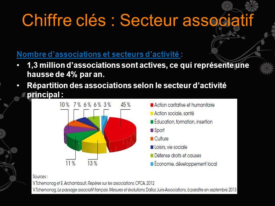 Chiffre clés : Secteur associatif Nombre dassociations et secteurs dactivité : 1,3 million dassociations sont actives, ce qui représente une hausse de 4% par an.