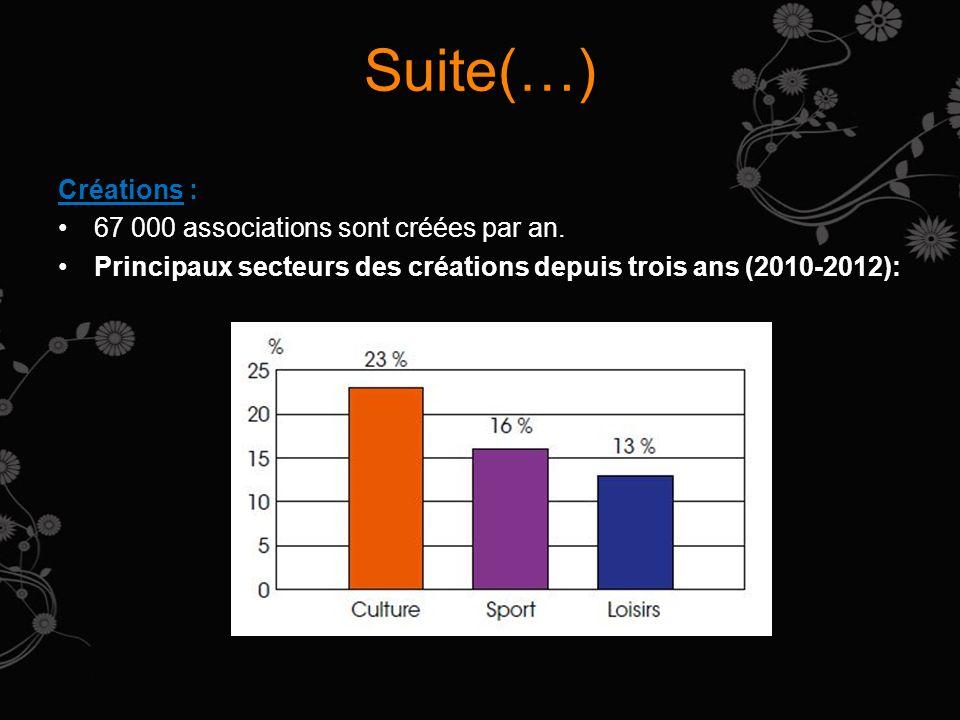 Suite(…) Créations : 67 000 associations sont créées par an. Principaux secteurs des créations depuis trois ans (2010-2012):