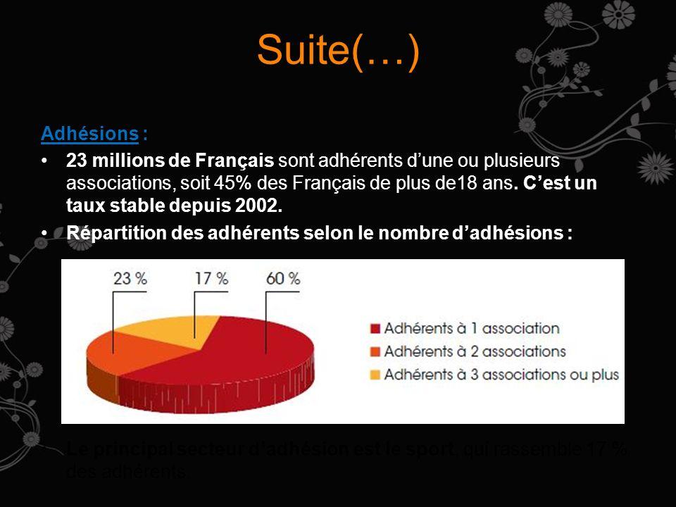 Suite(…) Adhésions : 23 millions de Français sont adhérents dune ou plusieurs associations, soit 45% des Français de plus de18 ans. Cest un taux stabl