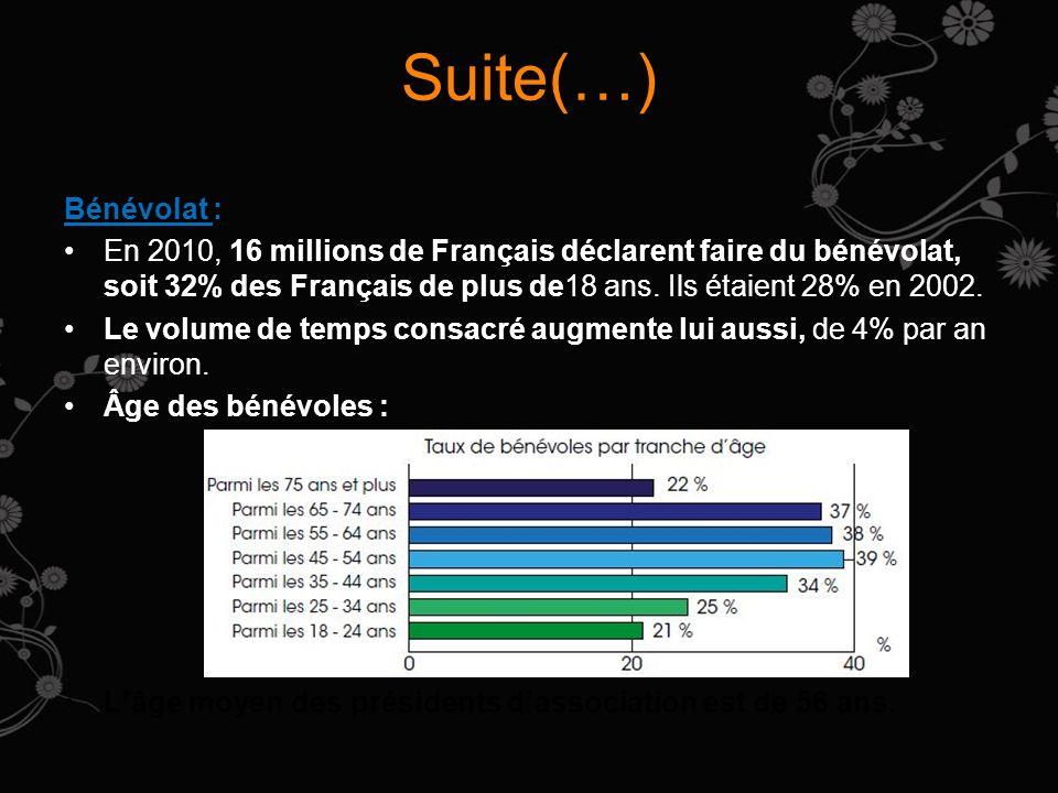 Suite(…) Bénévolat : En 2010, 16 millions de Français déclarent faire du bénévolat, soit 32% des Français de plus de18 ans. Ils étaient 28% en 2002. L