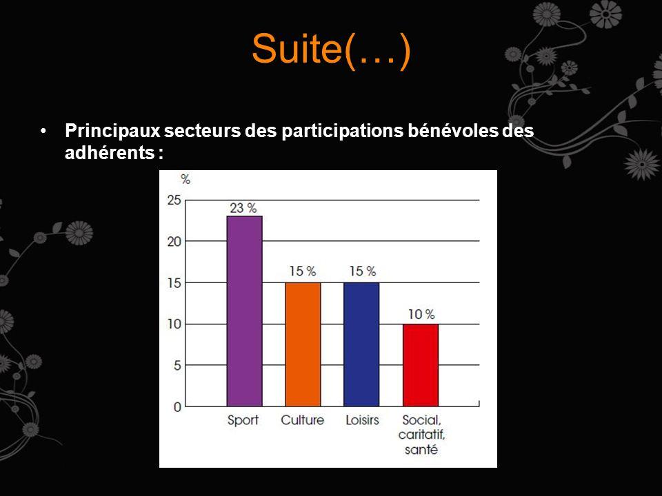 Suite(…) Emploi associatif : 14% des associations emploient 1,8 million de salariés à temps plein ou à temps partiel dans189 000 établissements, soit 8% du nombre demplois salariés mais 6% de la masse salariale dans le secteur privé en 2010.
