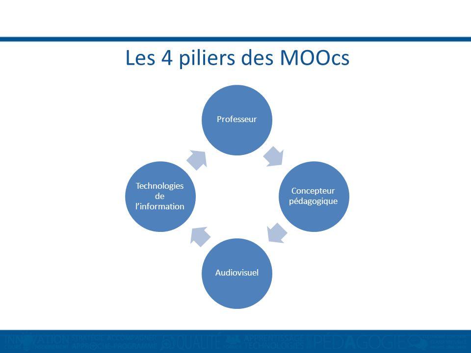 Les 4 piliers des MOOcs Professeur Concepteur pédagogique Audiovisuel Technologies de linformation