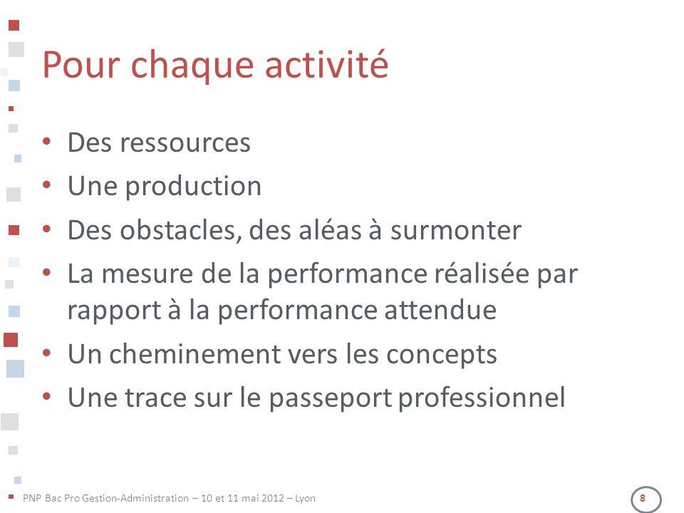 PNP Bac Pro Gestion-Administration – 10 et 11 mai 2012 – Lyon 8 Pour chaque activité Des ressources Une production Des obstacles, des aléas à surmonte
