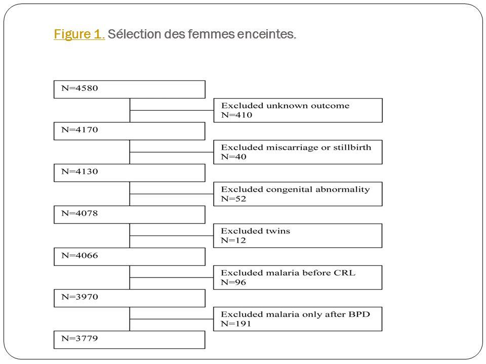 Figure 1.Figure 1. Sélection des femmes enceintes.