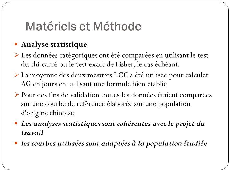 Matériels et Méthode Analyse statistique Les données catégoriques ont été comparées en utilisant le test du chi-carré ou le test exact de Fisher, le cas échéant.