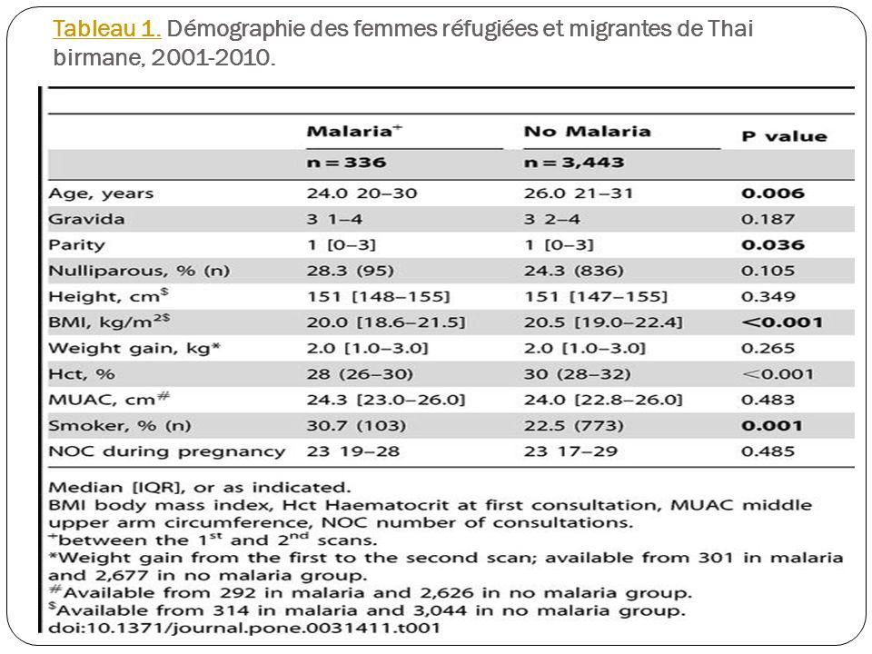 Tableau 1.Tableau 1. Démographie des femmes réfugiées et migrantes de Thai birmane, 2001-2010.