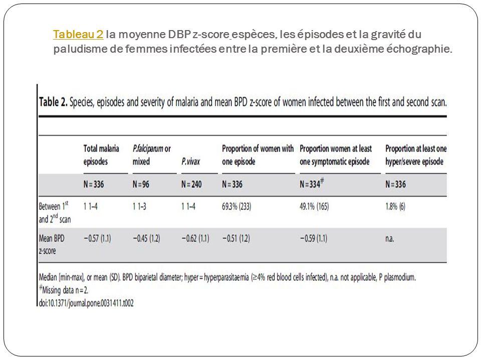 Tableau 2Tableau 2 la moyenne DBP z-score espèces, les épisodes et la gravité du paludisme de femmes infectées entre la première et la deuxième échographie.