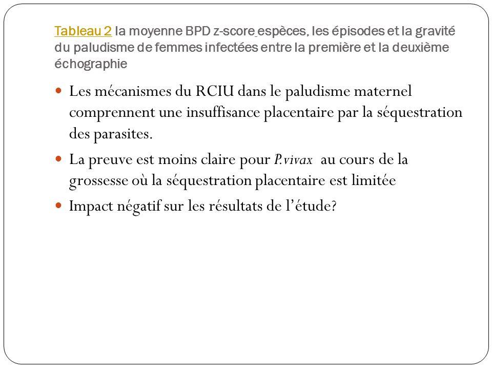 Tableau 2Tableau 2 la moyenne BPD z-score espèces, les épisodes et la gravité du paludisme de femmes infectées entre la première et la deuxième échographie Les mécanismes du RCIU dans le paludisme maternel comprennent une insuffisance placentaire par la séquestration des parasites.