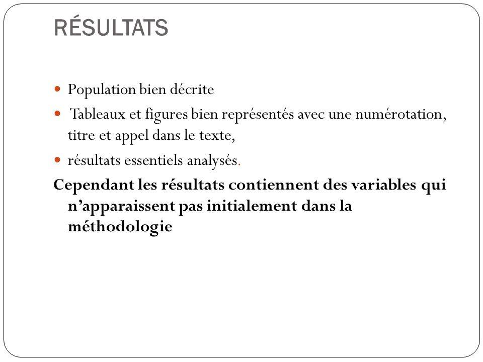 RÉSULTATS Population bien décrite Tableaux et figures bien représentés avec une numérotation, titre et appel dans le texte, résultats essentiels analysés.