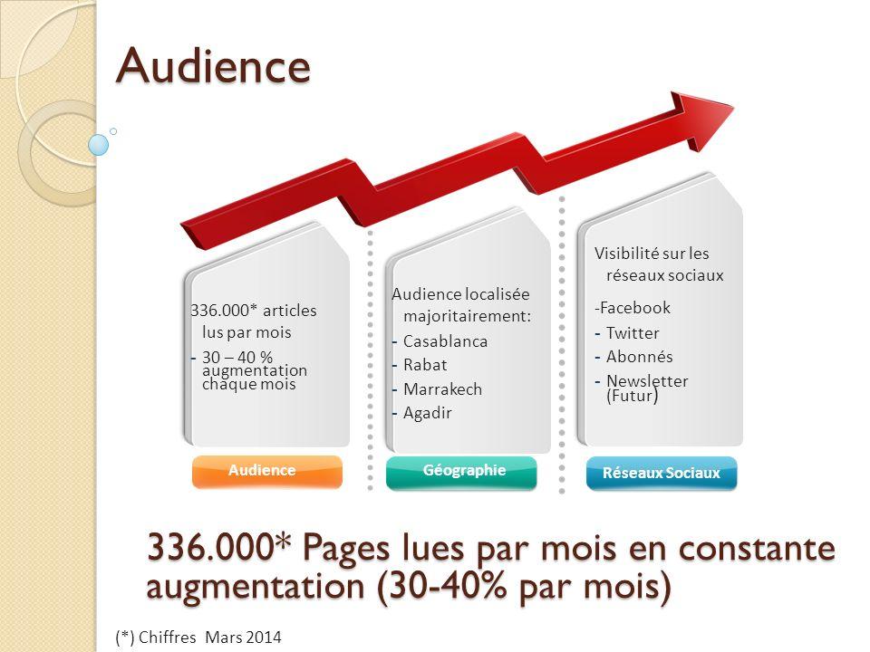 AudienceGéographie Réseaux Sociaux 336.000* articles lus par mois - 30 – 40 % augmentation chaque mois Visibilité sur les réseaux sociaux -Facebook - Twitter - Abonnés - Newsletter (Futur ) Audience localisée majoritairement: - Casablanca - Rabat - Marrakech - AgadirAudience 336.000* Pages lues par mois en constante augmentation (30-40% par mois) (*) Chiffres Mars 2014