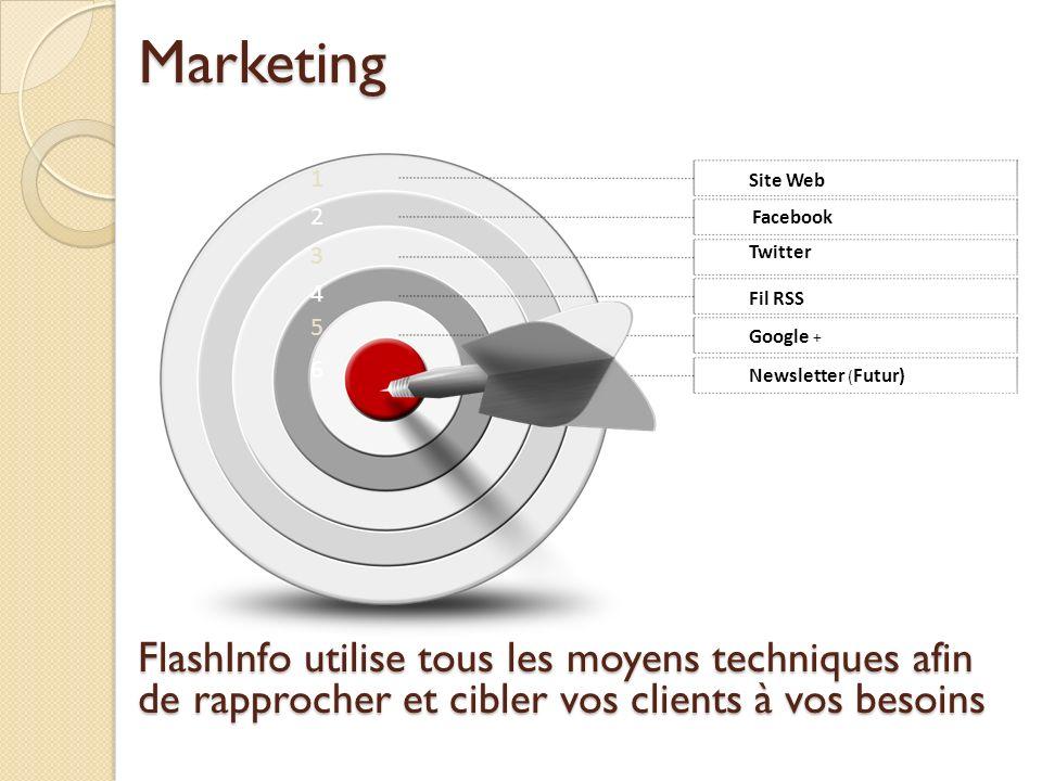 1 2 3 4 5 6 Site Web Facebook Twitter Fil RSS Google + Newsletter ( Futur)Marketing FlashInfo utilise tous les moyens techniques afin de rapprocher et cibler vos clients à vos besoins