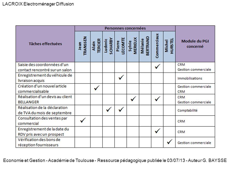 Economie et Gestion - Académie de Toulouse - Ressource pédagogique publiée le 03/07/13 - Auteur G.