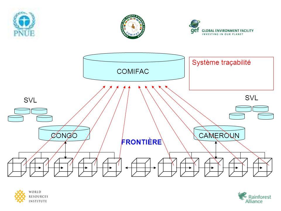 COMIFAC FRONTIÈRE CONGO SVL Système Traçabilité ? Système de gestion ? Tableau de Bord ? Système traçabilité