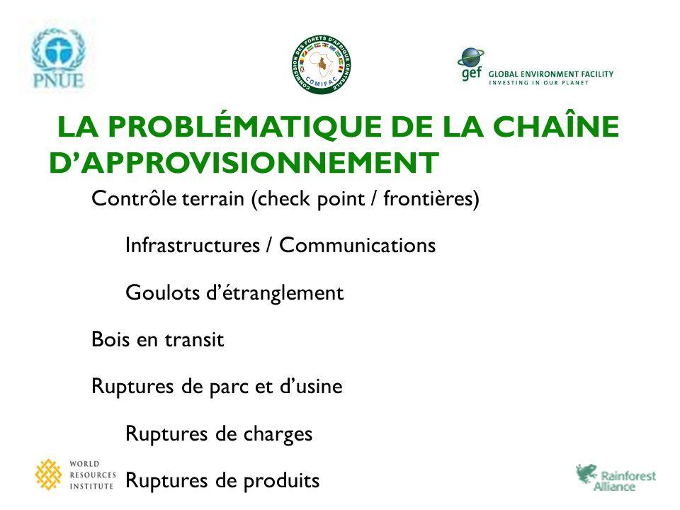 LA PROBLÉMATIQUE DE LA CHAÎNE DAPPROVISIONNEMENT Contrôle terrain (check point / frontières) Infrastructures / Communications Goulots détranglement Bo