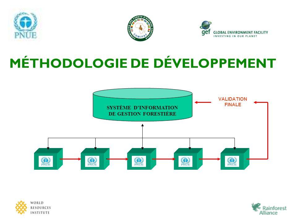 VALIDATION FINALE SYSTÈME DINFORMATION DE GESTION FORESTIÈRE MÉTHODOLOGIE DE DÉVELOPPEMENT