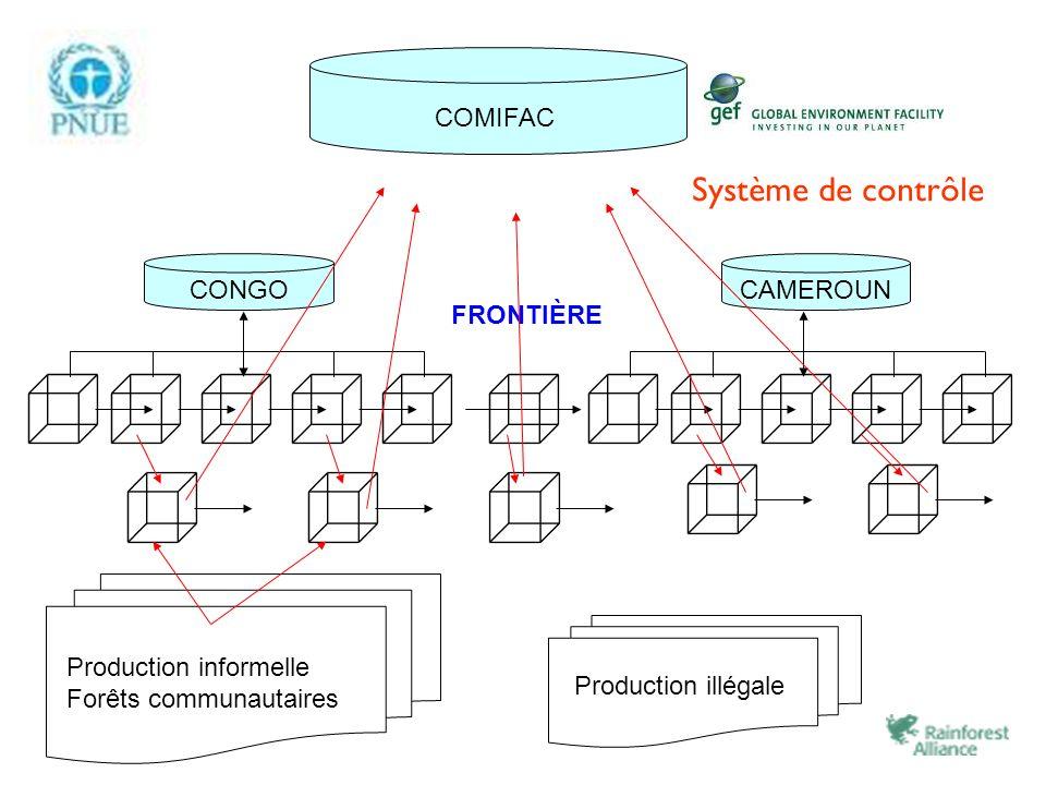 CAMEROUN COMIFAC FRONTIÈRE CONGO Production informelle Forêts communautaires Production illégale Système de contrôle